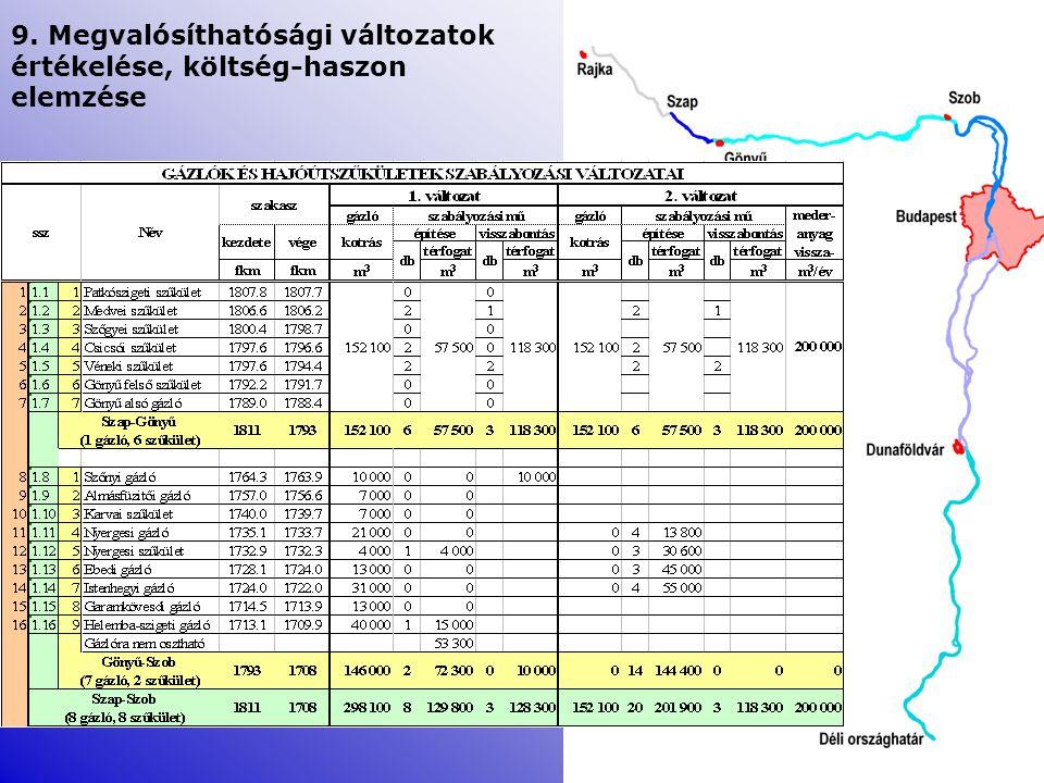9. Megvalósíthatósági változatok értékelése, költség-haszon elemzése