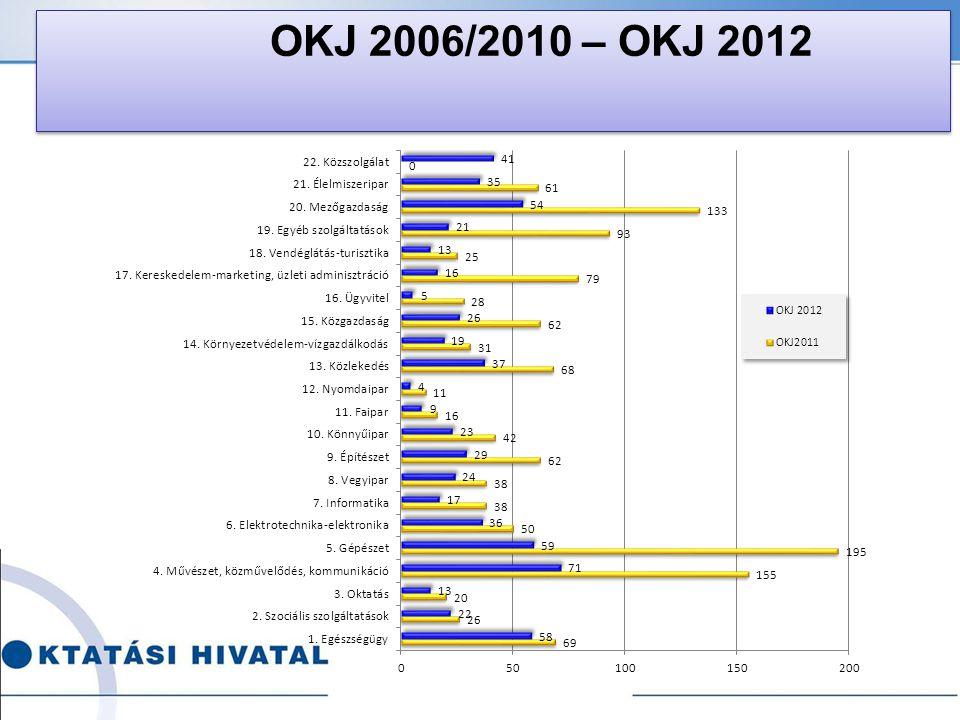 OKJ 2006/2010 – OKJ 2012