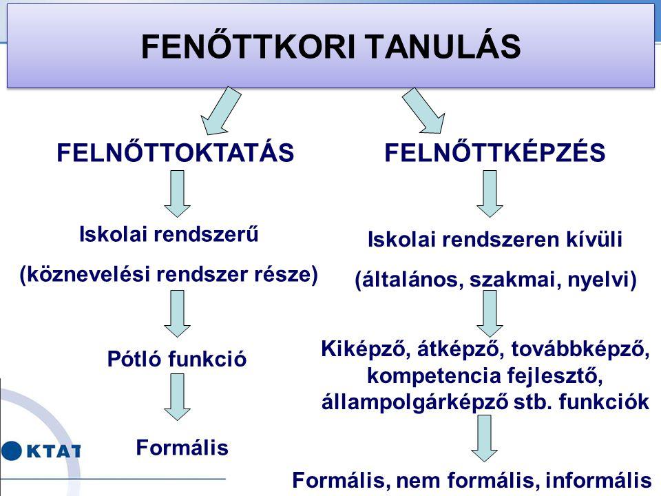 FENŐTTKORI TANULÁS FELNŐTTOKTATÁSFELNŐTTKÉPZÉS Iskolai rendszerű (köznevelési rendszer része) Pótló funkció Iskolai rendszeren kívüli (általános, szak