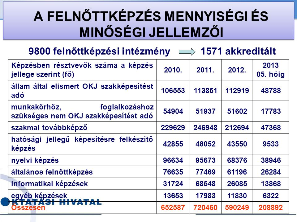 A FELNŐTTKÉPZÉS MENNYISÉGI ÉS MINŐSÉGI JELLEMZŐI Képzésben résztvevők száma a képzés jellege szerint (fő) 2010.2011.2012. 2013 05. hóig állam által el