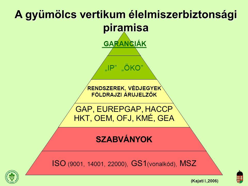 Az Európai Unióban földrajzi árujelzővel eredetvédett termékek száma országonként (2004,2008) Az új 10 EU tagállamból : 56 regisztrálás –Magyarország 11 mg.