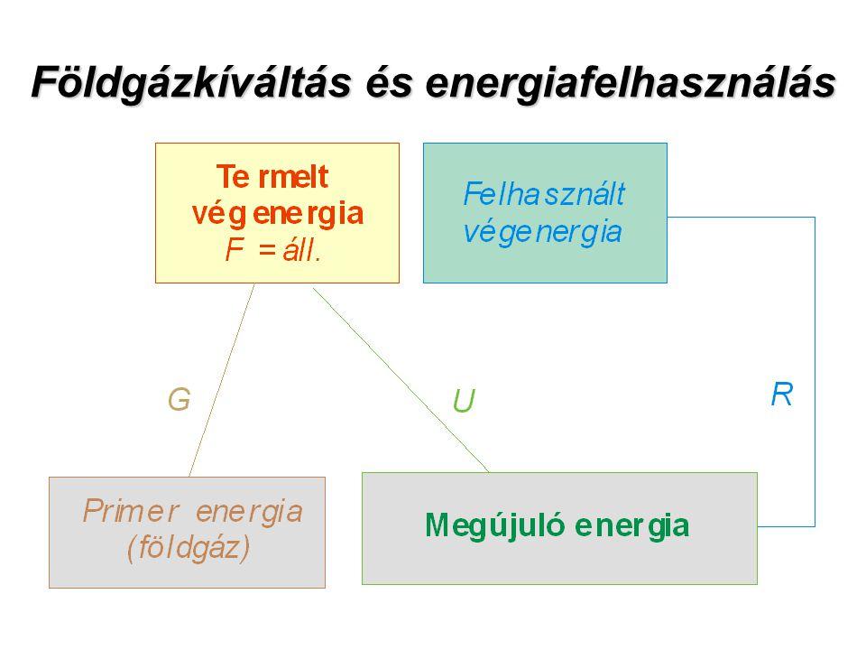 Földgázkíváltás és energiafelhasználás