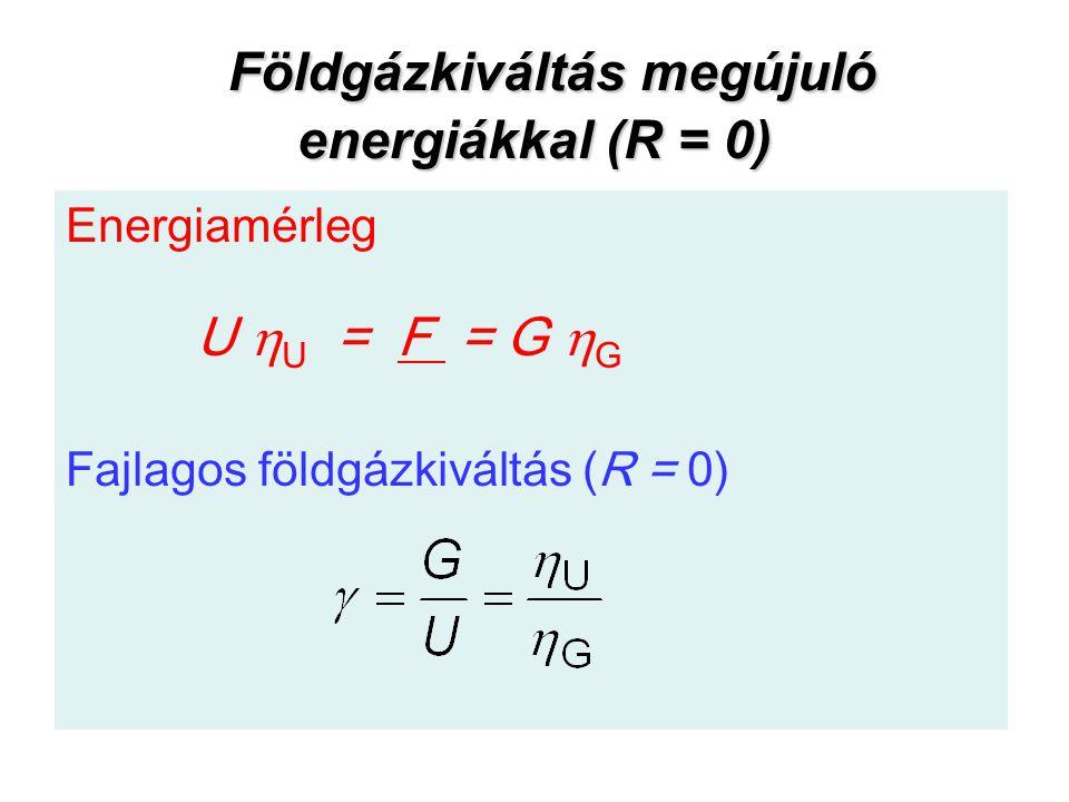 Földgázkiváltás megújuló energiákkal (R = 0) Földgázkiváltás megújuló energiákkal (R = 0) Energiamérleg U  U = F = G  G Fajlagos földgázkiváltás (R