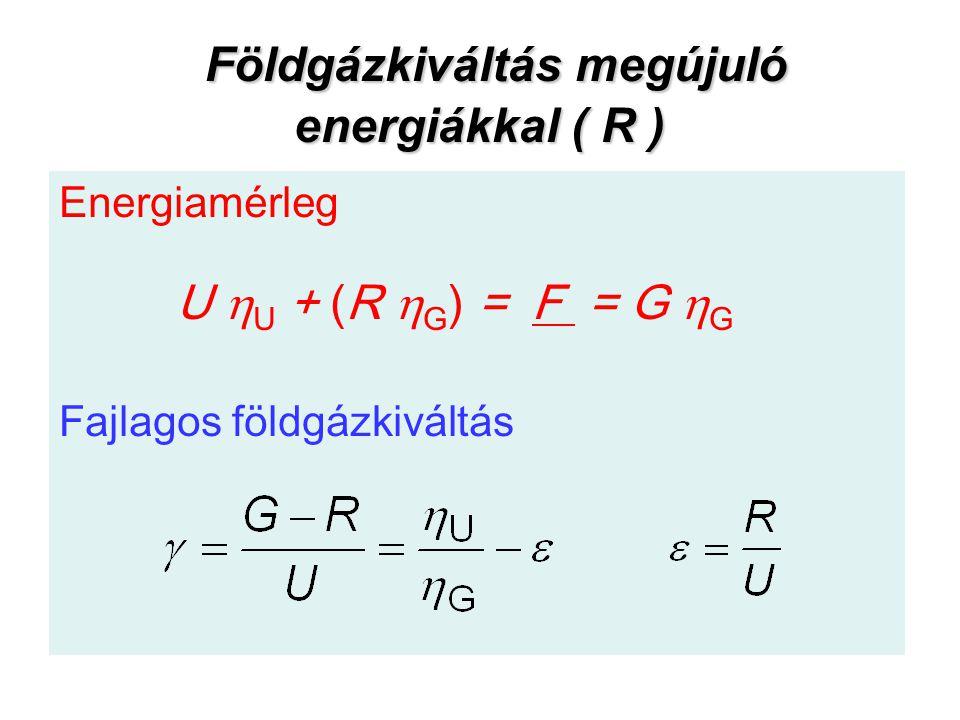 Földgázkiváltás megújuló energiákkal ( R ) Földgázkiváltás megújuló energiákkal ( R ) Energiamérleg U  U + (R  G ) = F = G  G Fajlagos földgázkivál