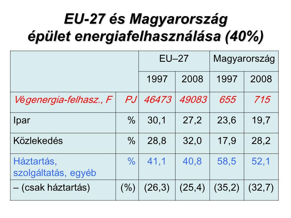 EU-27 és Magyarország épület energiafelhasználása (40%) EU – 27Magyarorsz á g 1997200819972008 V é genergia-felhasz., FPJ4647349083655715 Ipar%30,127,