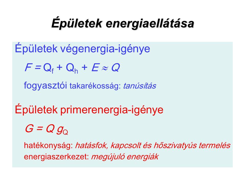 Épületek energiaellátása Épületek végenergia-igénye F = Q f + Q h + E  Q fogyasztói takarékosság: tanúsítás Épületek primerenergia-igénye G = Q g Q h