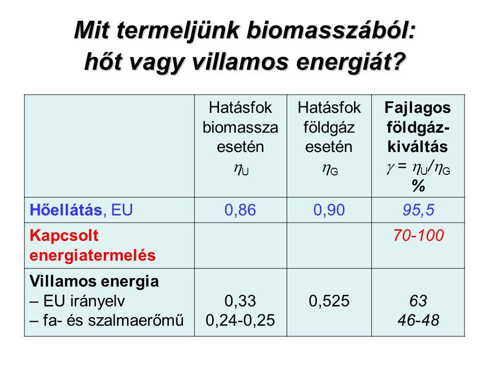 Mit termeljünk biomasszából: hőt vagy villamos energiát? Hatásfok biomassza esetén  U Hatásfok földgáz esetén  G Fajlagos földgáz- kiváltás  =  U