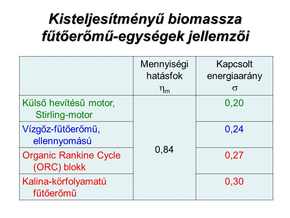 Kisteljesítményű biomassza fűtőerőmű-egységek jellemzői Mennyiségi hatásfok  m Kapcsolt energiaarány  Külső hevítésű motor, Stirling-motor 0,84 0,20