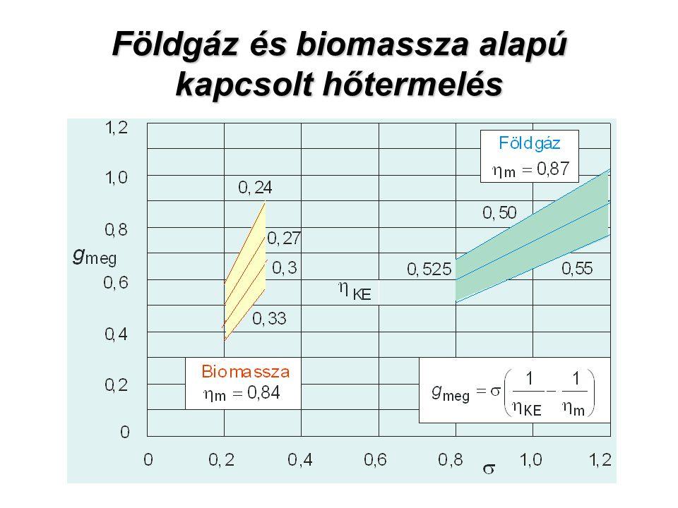 Földgáz és biomassza alapú kapcsolt hőtermelés