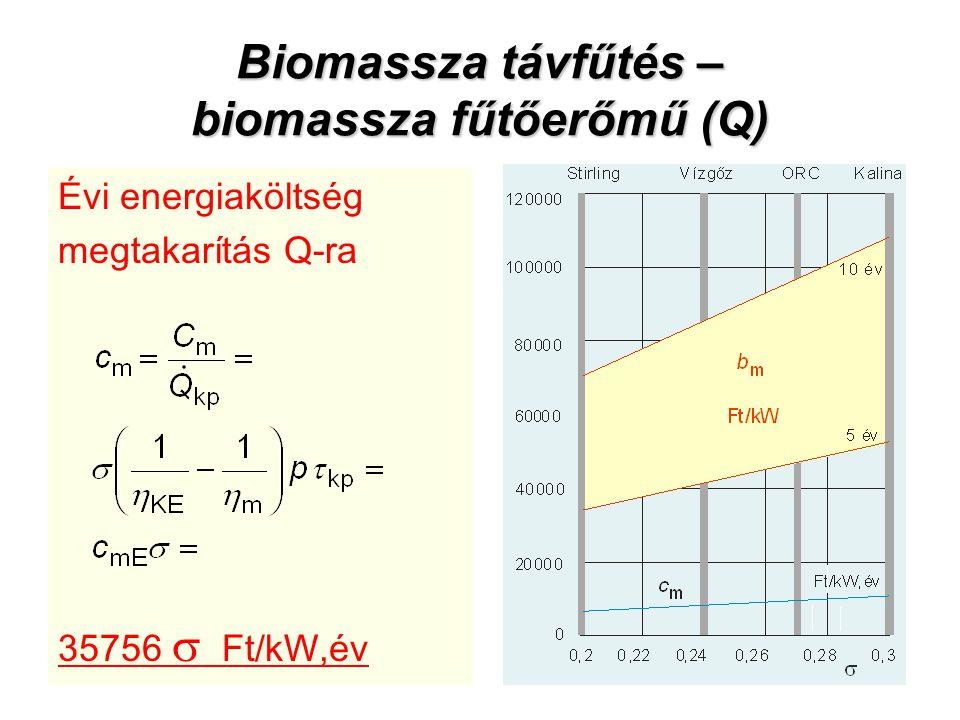Biomassza távfűtés – biomassza fűtőerőmű (Q) Évi energiaköltség megtakarítás Q-ra 35756  Ft/kW,év