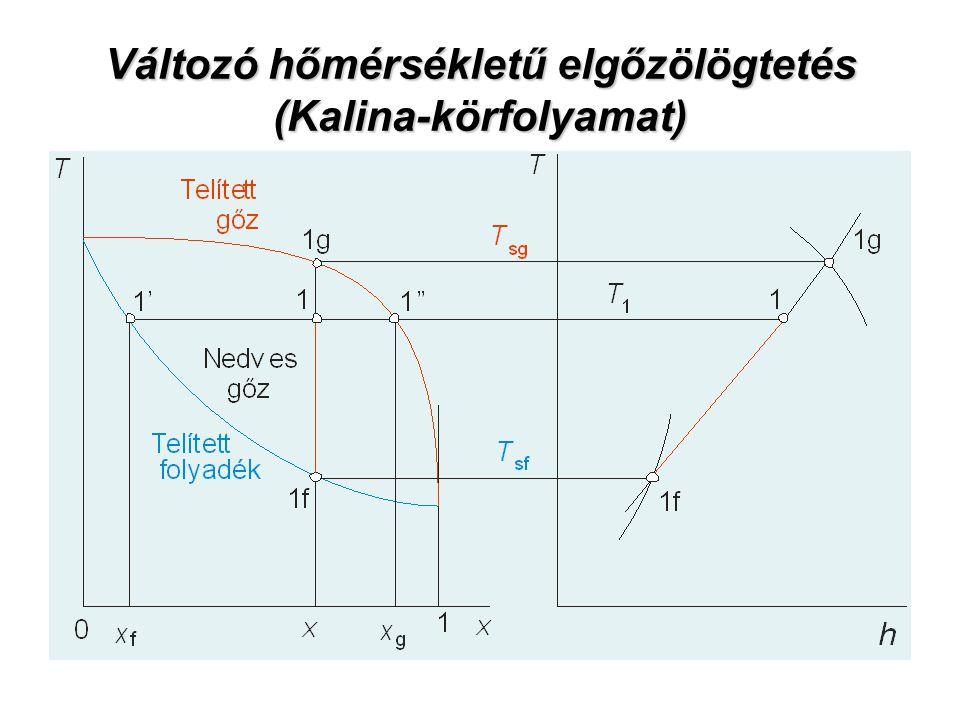 Változó hőmérsékletű elgőzölögtetés (Kalina-körfolyamat)