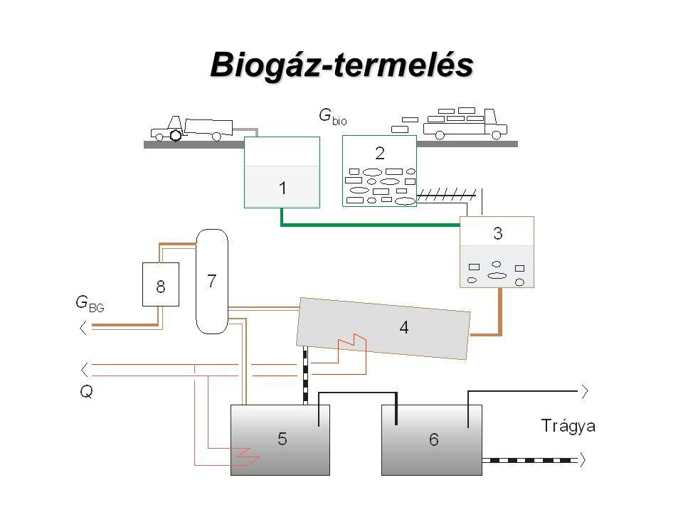 Biogáz-termelés