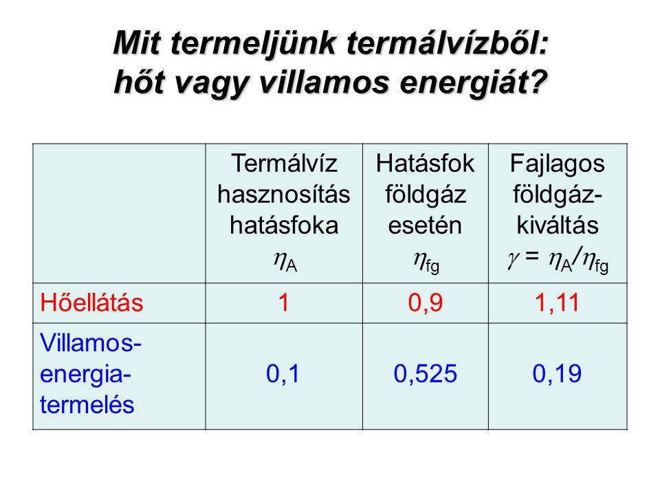 Mit termeljünk termálvízből: hőt vagy villamos energiát? Termálvíz hasznosítás hatásfoka  A Hatásfok földgáz esetén  fg Fajlagos földgáz- kiváltás 