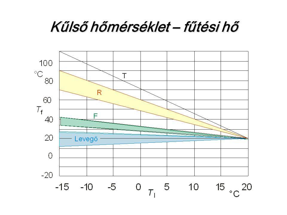 Kűlső hőmérséklet – fűtési hő