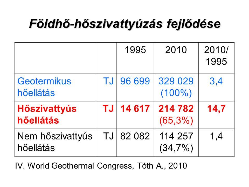 Földhő-hőszivattyúzás fejlődése IV. World Geothermal Congress, Tóth A., 2010 199520102010/ 1995 Geotermikus hőellátás TJ96 699329 029 (100%) 3,4 Hőszi