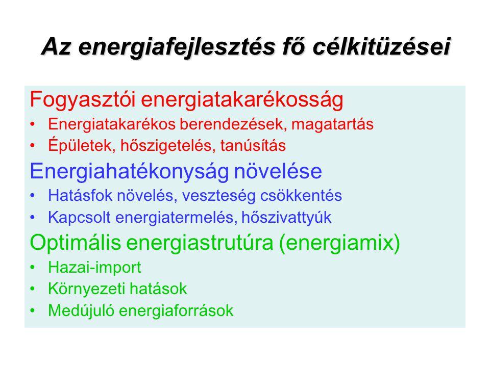 Az energiafejlesztés fő célkitüzései Fogyasztói energiatakarékosság Energiatakarékos berendezések, magatartás Épületek, hőszigetelés, tanúsítás Energi