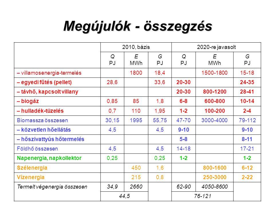 Megújulók - összegzés 2010, bázis2020-re javasolt Q PJ E MWh G PJ Q PJ E MWh G PJ – villamosenergia-termelés180018,41500-180015-18 – egyedi fűtés (pel
