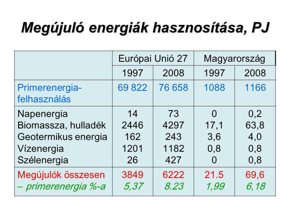 Megújuló energiák hasznosítása, PJ Eur ó pai Uni ó 27Magyarorsz á g 1997200819972008 Primerenergia- felhaszn á l á s 69 82276 65810881166 Napenergia B