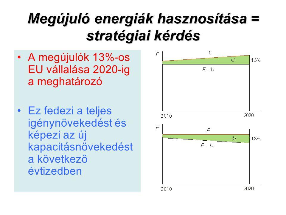 Megújuló energiák hasznosítása = stratégiai kérdés A megújulók 13%-os EU vállalása 2020-ig a meghatározó Ez fedezi a teljes igénynövekedést és képezi