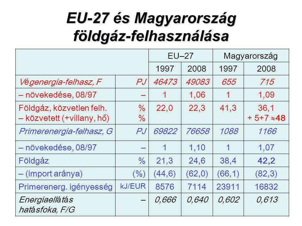 EU-27 és Magyarország földgáz-felhasználása EU – 27Magyarorsz á g 1997200819972008 V é genergia-felhasz, FPJ4647349083655715 – n ö veked é se, 08/97 –