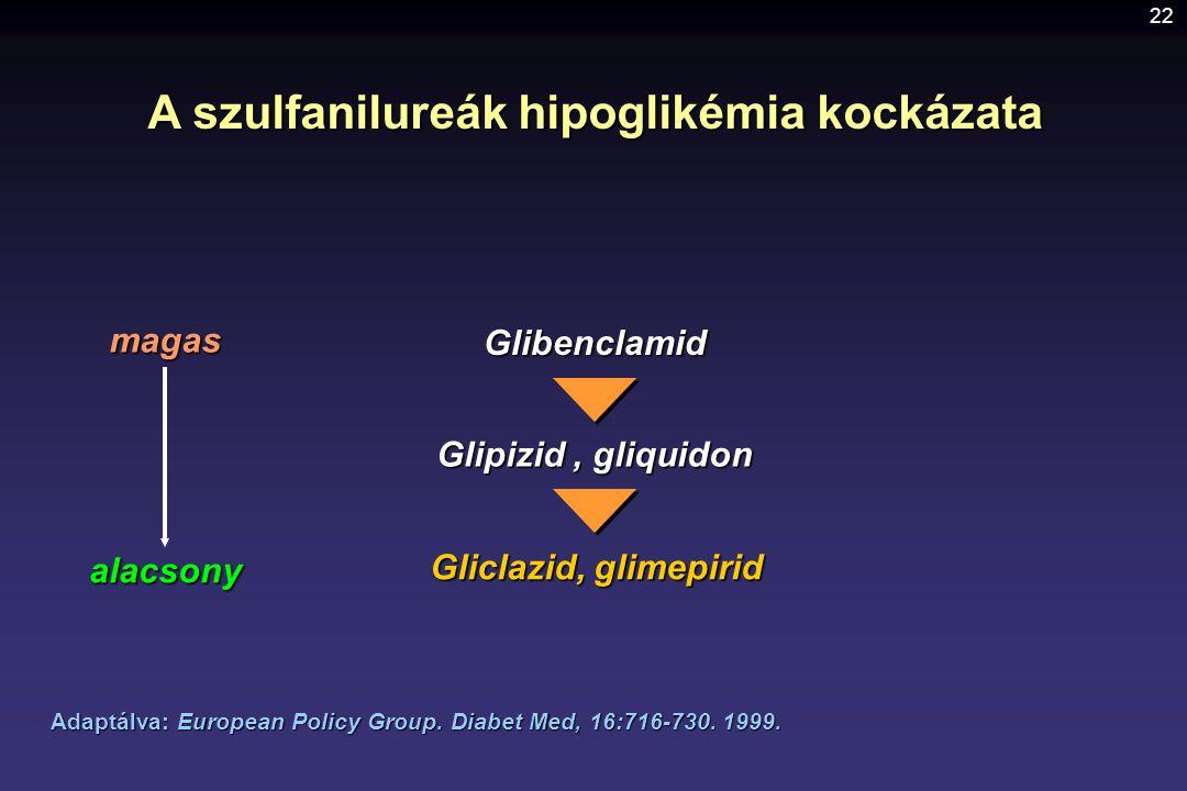 22 A szulfanilureák hipoglikémia kockázata Adaptálva: European Policy Group. Diabet Med, 16:716-730. 1999. Glibenclamid Glipizid, gliquidon Gliclazid,