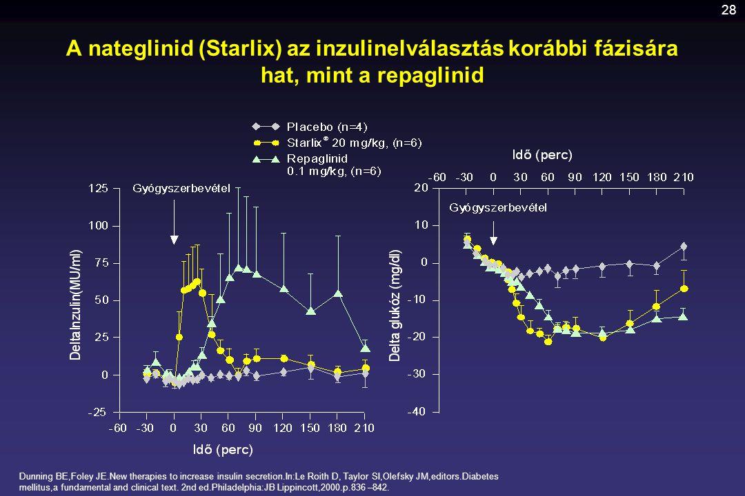 28 A nateglinid (Starlix) az inzulinelválasztás korábbi fázisára hat, mint a repaglinid Dunning BE,Foley JE.New therapies to increase insulin secretio