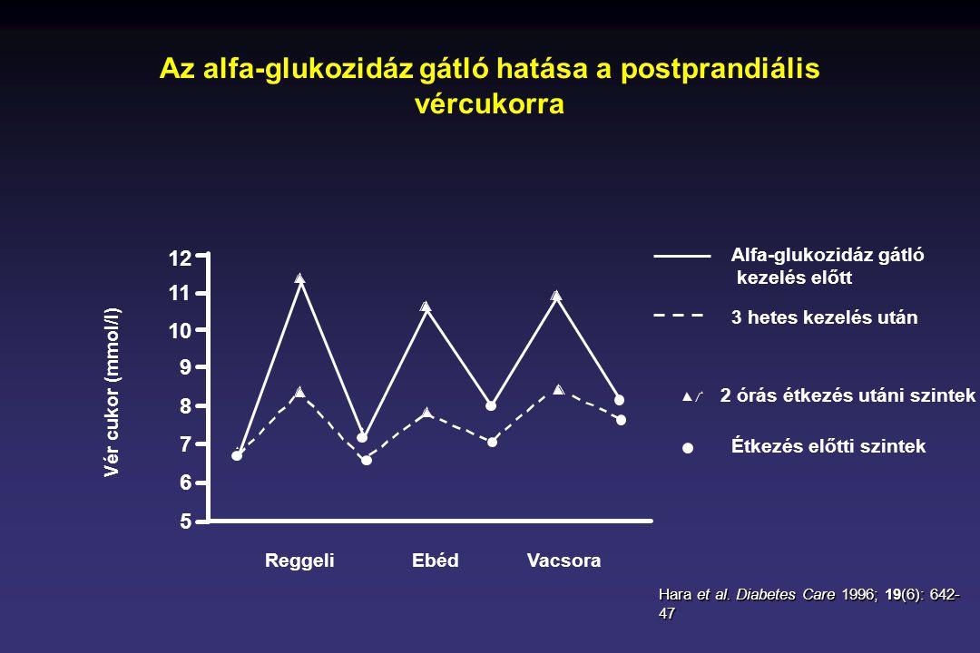 Az alfa-glukozidáz gátló hatása a postprandiális vércukorra 12 11 10 9 8 7 6 5 ReggeliEbédVacsora Vér cukor (mmol/l) Alfa-glukozidáz gátló kezelés elő
