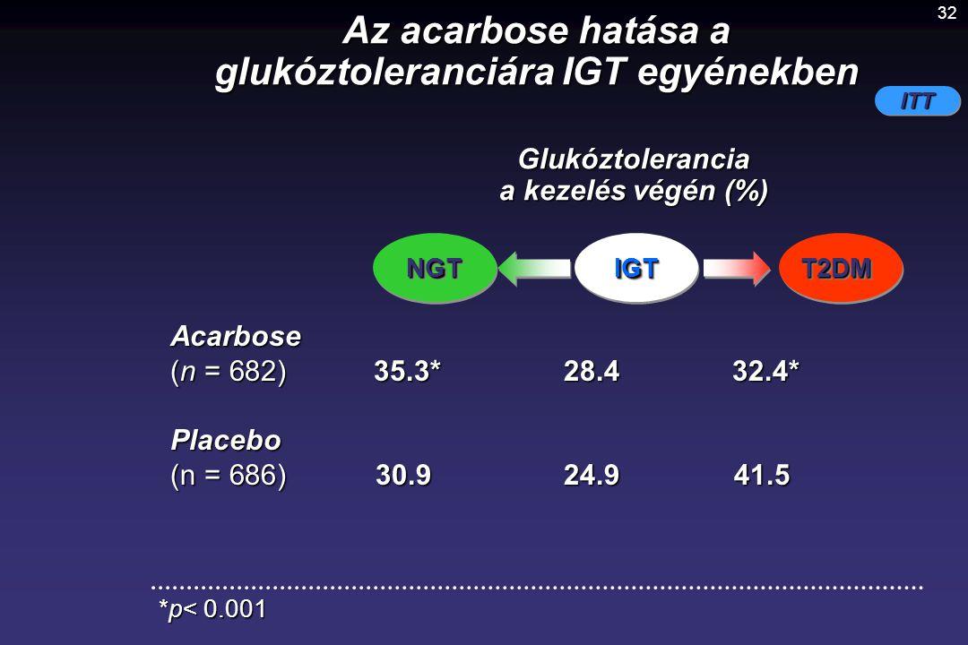 32 NGTNGT Acarbose (n = 682) 35.3*28.4 32.4* Placebo (n = 686)30.9 24.941.5 Az acarbose hatása a glukóztoleranciára IGT egyénekben ITT *p< 0.001 Glukó