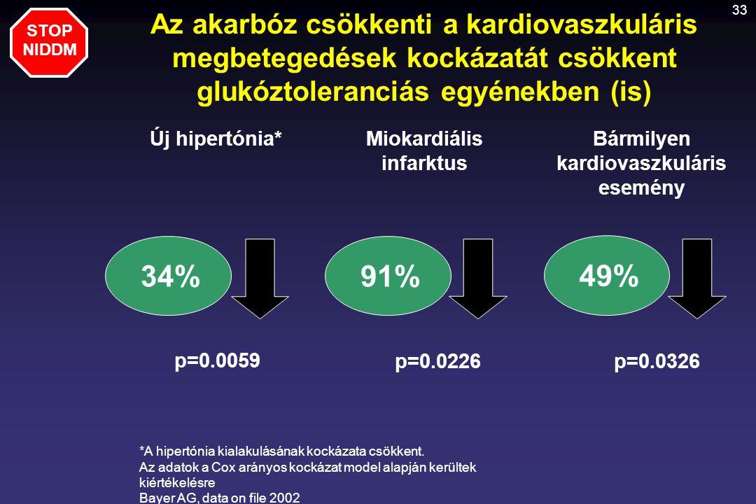 33 Az akarbóz csökkenti a kardiovaszkuláris megbetegedések kockázatát csökkent glukóztoleranciás egyénekben (is) STOP NIDDM *A hipertónia kialakulásán