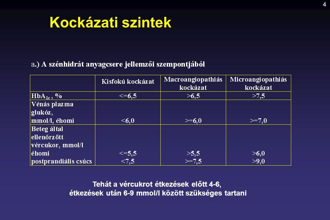4 Kockázati szintek Tehát a vércukrot étkezések előtt 4-6, étkezések után 6-9 mmol/l között szükséges tartani