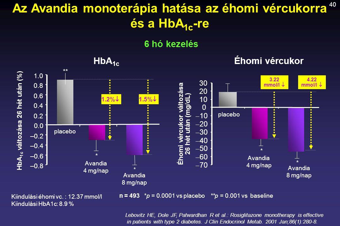 40 –0.8 –0.6 –0.4 –0.2 0.0 0.2 0.4 0.6 0.8 1.0 placebo Avandia 4 mg/nap Avandia 8 mg/nap HbA 1c változása 26 hét után (%) * * **  70  60  50  40 