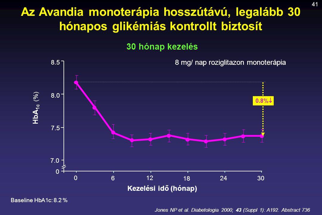 41 Az Avandia monoterápia hosszútávú, legalább 30 hónapos glikémiás kontrollt biztosít Jones NP et al. Diabetologia 2000; 43 (Suppl 1): A192. Abstract