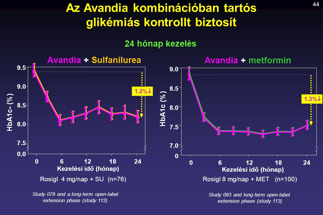 44 HbA1c (%) Avandia + metformin Kezelési idő (hónap) Rosigl 8 mg/nap + MET (n=100) 06121824 7.0 7.5 8.0 8.5 9.0 0 Rosigl 4 mg/nap + SU (n=76) Avandia