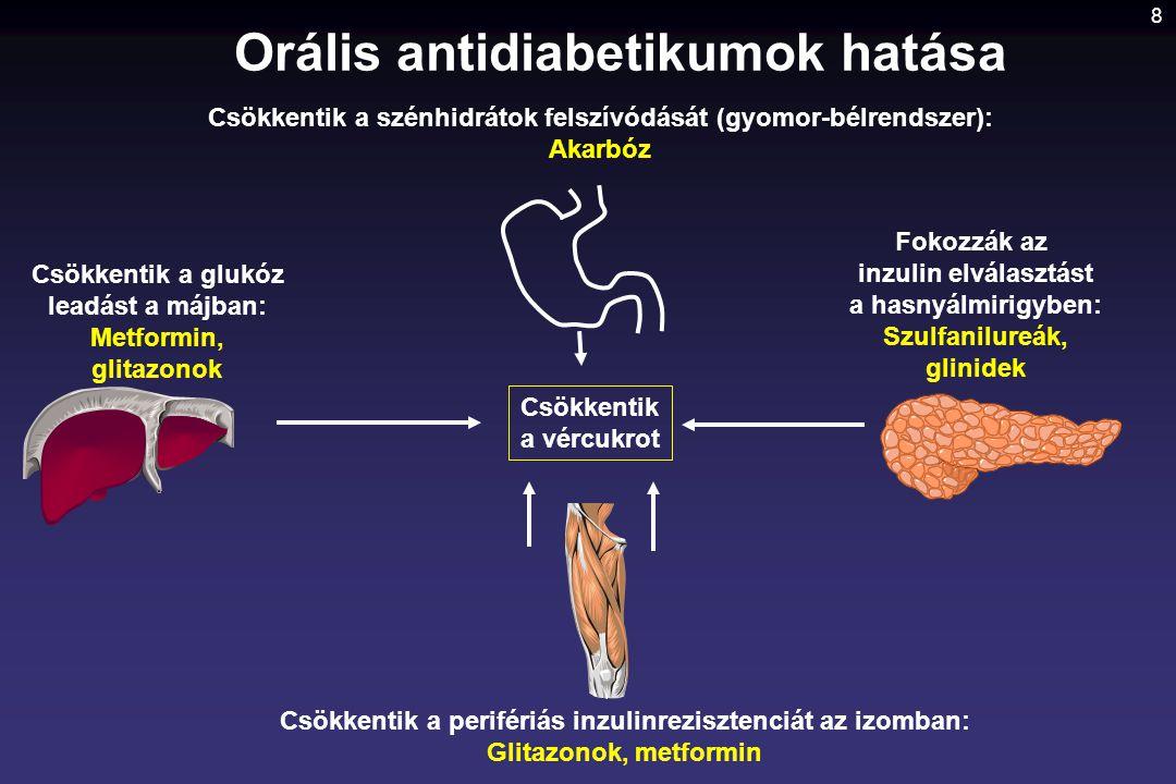 8 Orális antidiabetikumok hatása Csökkentik a szénhidrátok felszívódását (gyomor-bélrendszer): Akarbóz Fokozzák az inzulin elválasztást a hasnyálmirig