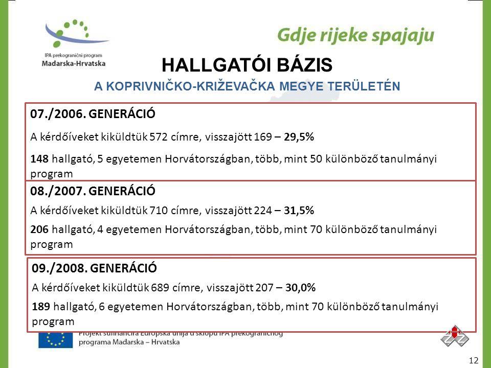 HALLGATÓI BÁZIS A KOPRIVNIČKO-KRIŽEVAČKA MEGYE TERÜLETÉN 07./2006. GENERÁCIÓ A kérdőíveket kiküldtük 572 címre, visszajött 169 – 29,5% 148 hallgató, 5