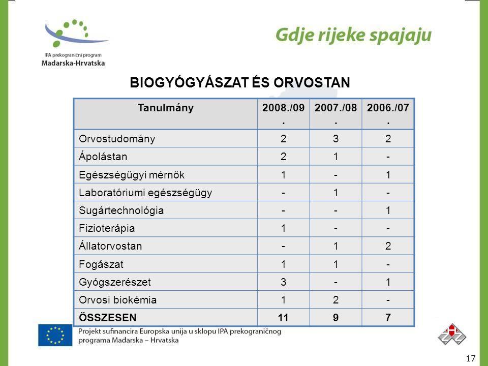 BIOGYÓGYÁSZAT ÉS ORVOSTAN Tanulmány2008./09. 2007./08. 2006./07. Orvostudomány232 Ápolástan21- Egészségügyi mérnök1-1 Laboratóriumi egészségügy-1- Sug