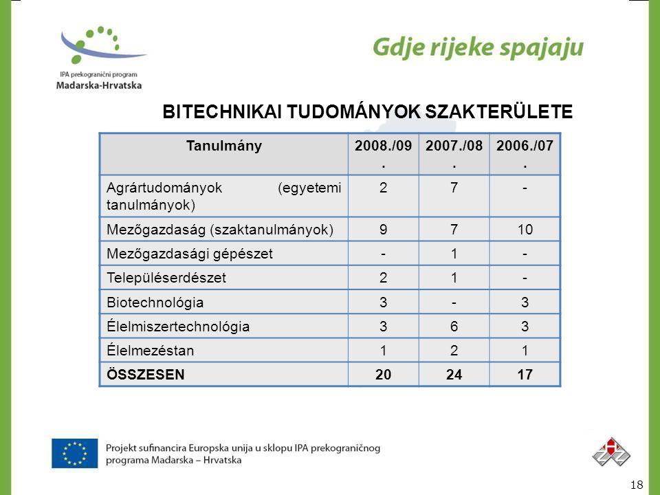 BITECHNIKAI TUDOMÁNYOK SZAKTERÜLETE Tanulmány2008./09. 2007./08. 2006./07. Agrártudományok (egyetemi tanulmányok) 27- Mezőgazdaság (szaktanulmányok)97