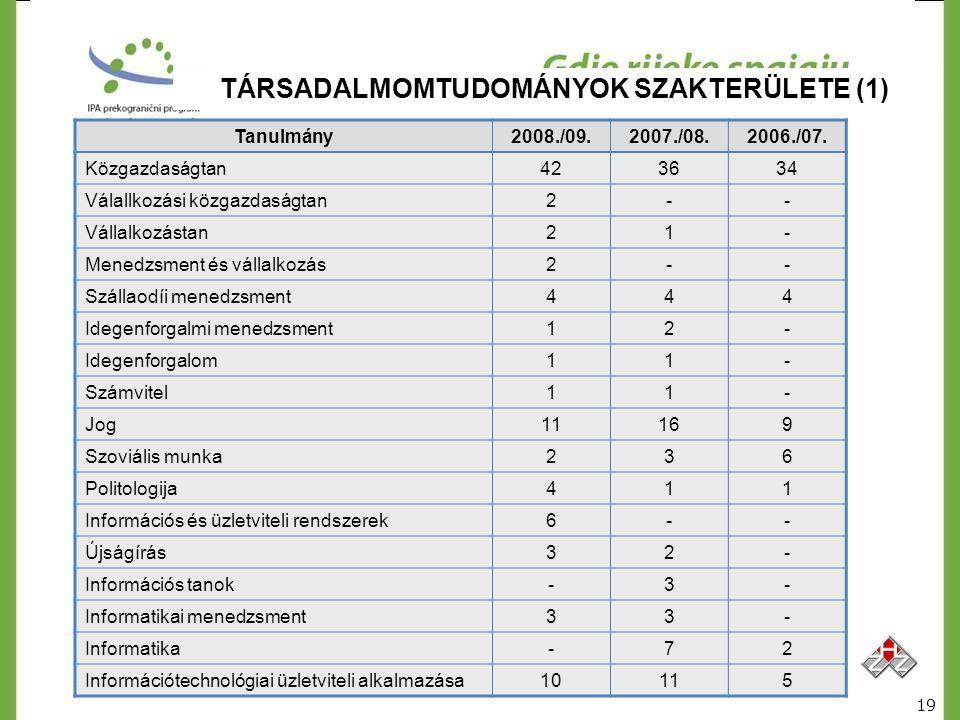 TÁRSADALMOMTUDOMÁNYOK SZAKTERÜLETE (1) Tanulmány2008./09.2007./08.2006./07. Közgazdaságtan423634 Válallkozási közgazdaságtan2-- Vállalkozástan21- Mene