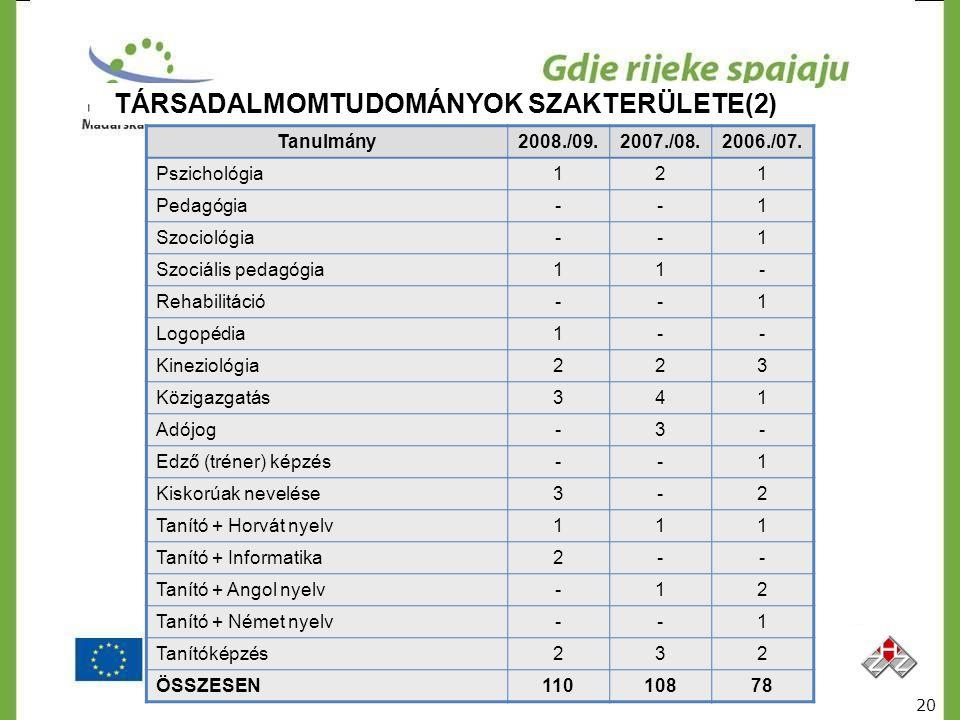 TÁRSADALMOMTUDOMÁNYOK SZAKTERÜLETE(2) Tanulmány2008./09.2007./08.2006./07. Pszichológia121 Pedagógia--1 Szociológia--1 Szociális pedagógia11- Rehabili