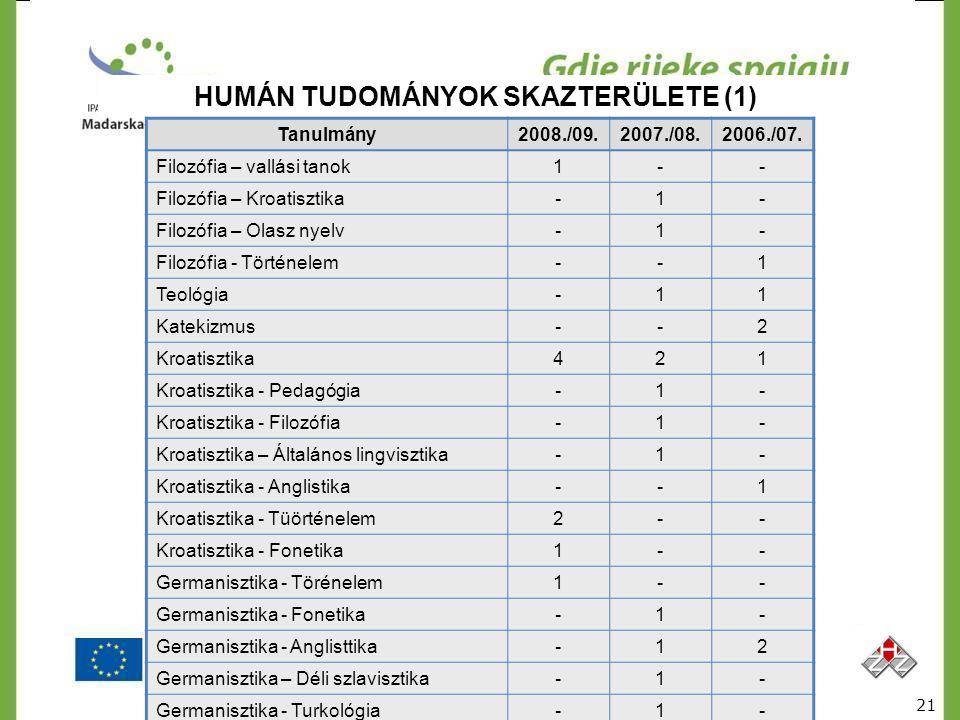 HUMÁN TUDOMÁNYOK SKAZTERÜLETE (1) Tanulmány2008./09.2007./08.2006./07. Filozófia – vallási tanok1-- Filozófia – Kroatisztika-1- Filozófia – Olasz nyel