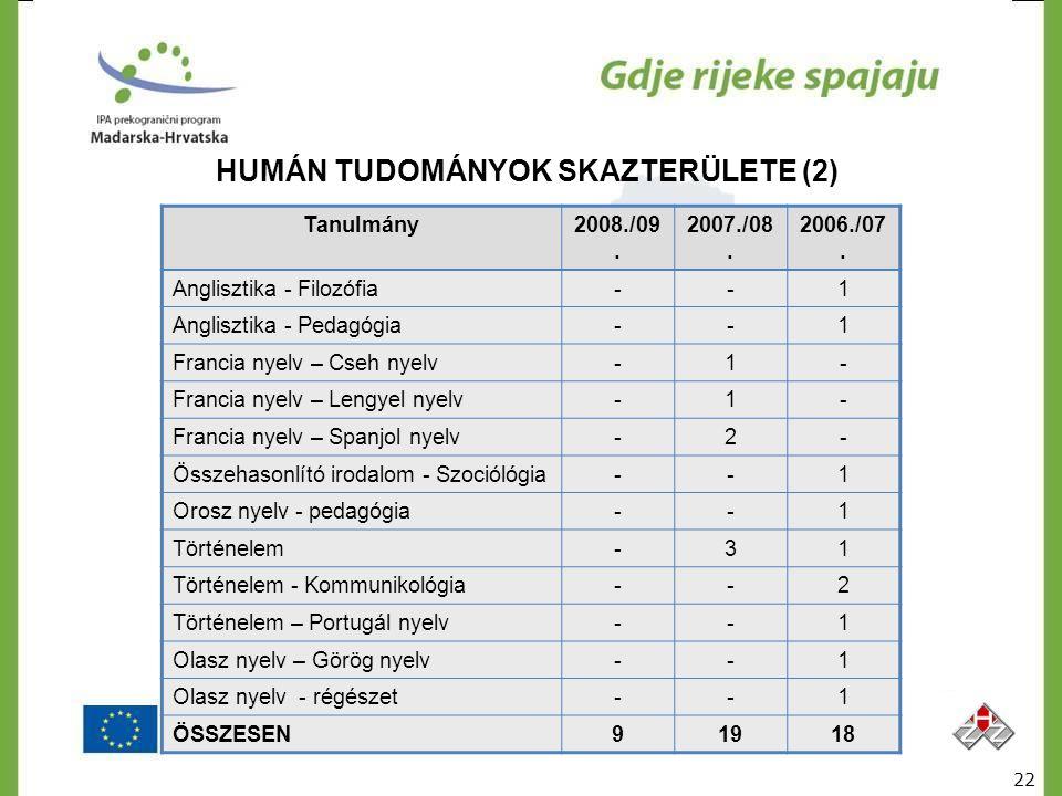 HUMÁN TUDOMÁNYOK SKAZTERÜLETE (2) Tanulmány2008./09. 2007./08. 2006./07. Anglisztika - Filozófia--1 Anglisztika - Pedagógia--1 Francia nyelv – Cseh ny