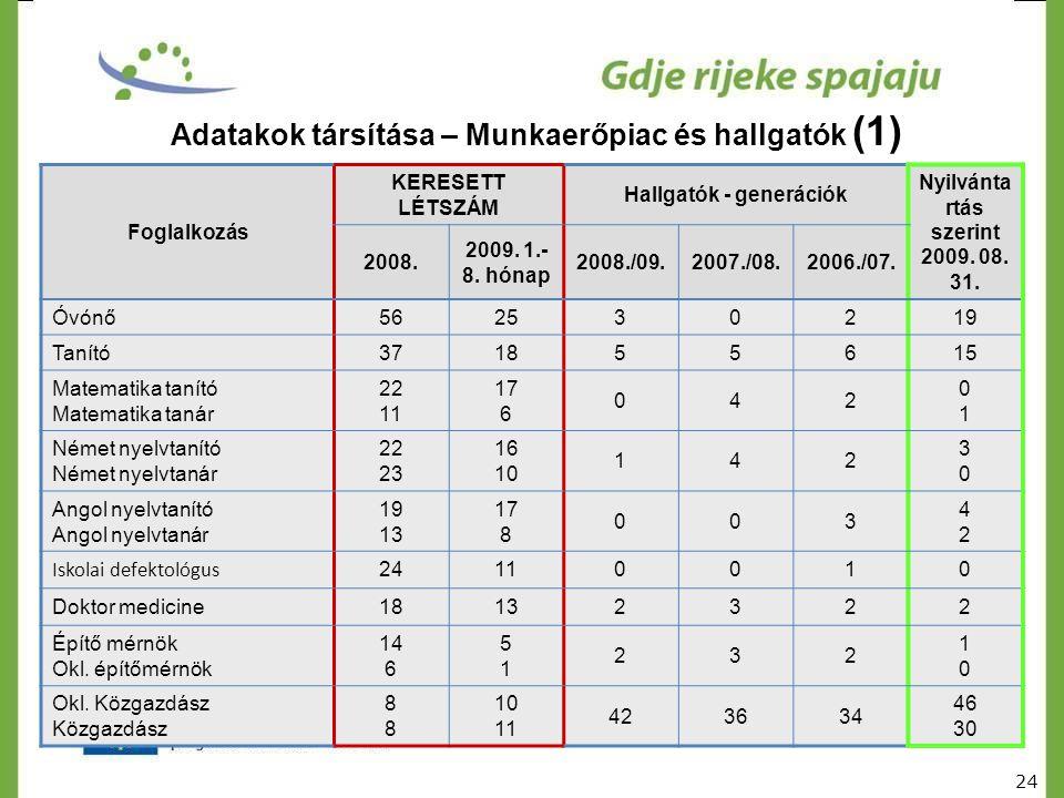 Adatakok társítása – Munkaerőpiac és hallgatók (1) Foglalkozás KERESETT LÉTSZÁM Hallgatók - generációk Nyilvánta rtás szerint 2009. 08. 31. 2008. 2009