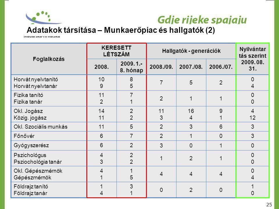 Adatakok társítása – Munkaerőpiac és hallgatók (2) Foglalkozás KERESETT LÉTSZÁM Hallgatók - generációk Nyilvántar tás szerint 2009. 08. 31. 2008. 2009