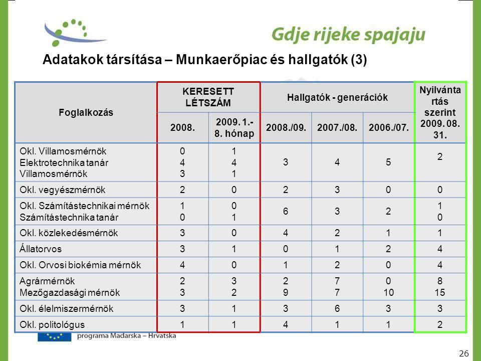 Foglalkozás KERESETT LÉTSZÁM Hallgatók - generációk Nyilvánta rtás szerint 2009. 08. 31. 2008. 2009. 1.- 8. hónap 2008./09.2007./08.2006./07. Okl. Vil