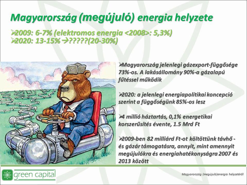  Magyarország jelenlegi gázexport-függősége 73%-os.