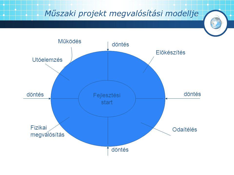 A megvalósítás szakaszai 1.Előkészítési szakasz: igény megfogalmazás, tanulmányok – DÖNTÉS 2.Odaítélés: saját kivitelezés/ki vesz részt – DÖNTÉS 3.Fizikai megvalósítás: tervezés, építés, üzembe helyezés, próbaüzem – DÖNTÉS 4.Utóelemzés: megvalósultak-e az elképzelések – DÖNTÉS 5.Működés: létesítmény működtetése