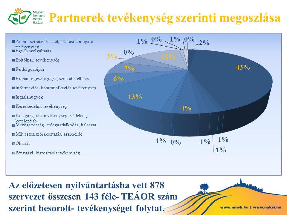 Partnerek tevékenység szerinti megoszlása Az előzetesen nyilvántartásba vett 878 szervezet összesen 143 féle- TEÁOR szám szerint besorolt- tevékenység
