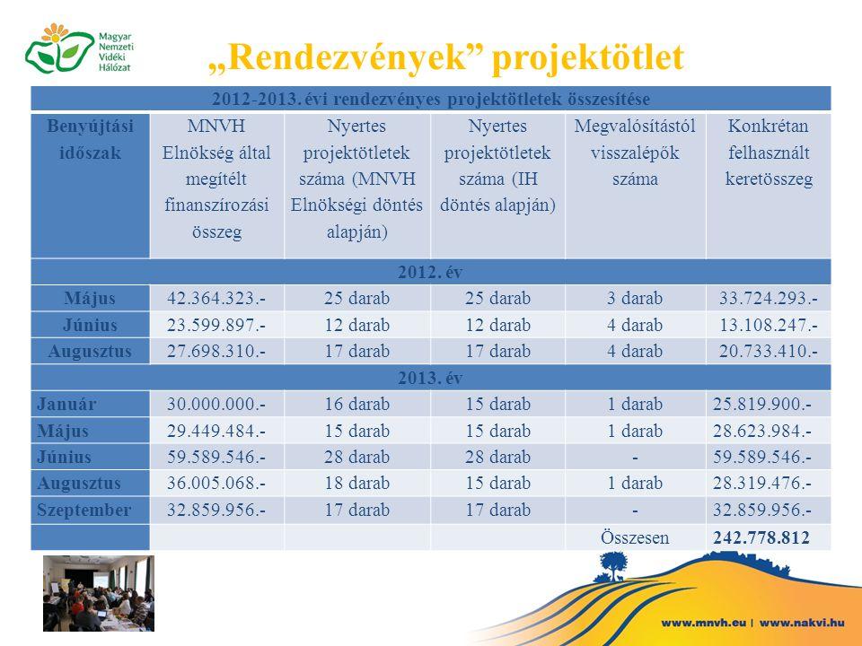 """""""Rendezvények"""" projektötlet 2012-2013. évi rendezvényes projektötletek összesítése Benyújtási időszak MNVH Elnökség által megítélt finanszírozási össz"""