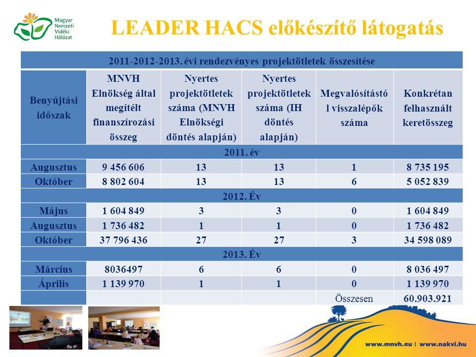 LEADER HACS előkészítő látogatás 2011-2012-2013. évi rendezvényes projektötletek összesítése Benyújtási időszak MNVH Elnökség által megítélt finanszír