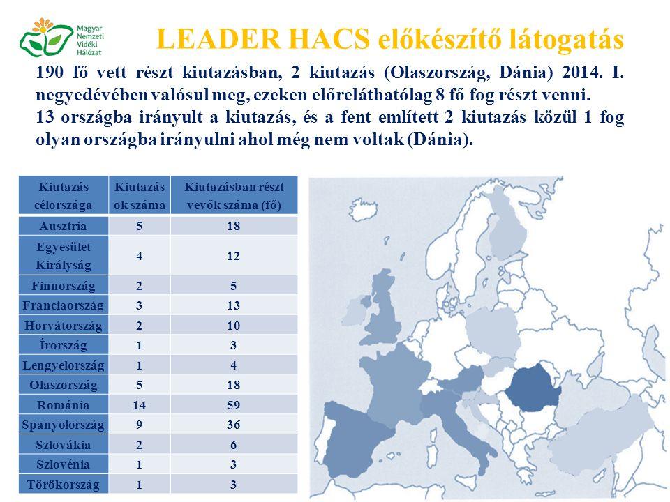 Kiutazás célországa Kiutazás ok száma Kiutazásban részt vevők száma (fő) Ausztria518 Egyesület Királyság 412 Finnország25 Franciaország313 Horvátország210 Írország13 Lengyelország14 Olaszország518 Románia1459 Spanyolország936 Szlovákia26 Szlovénia13 Törökország13 190 fő vett részt kiutazásban, 2 kiutazás (Olaszország, Dánia) 2014.